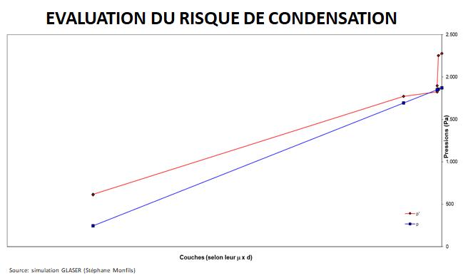 risque condensation.png