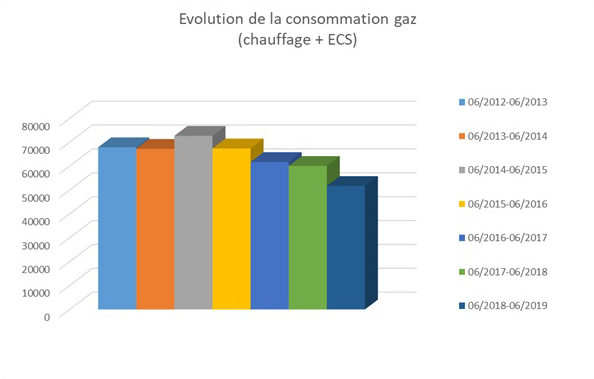Evolution de la consommation de gaz